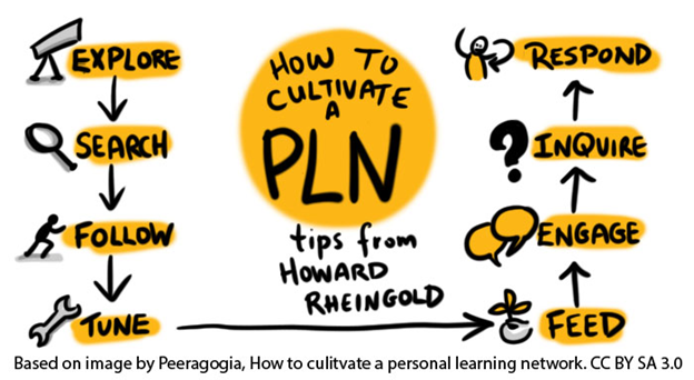 Map to show a process of nurturing a PLN: Explore/Search/Follow/Tune/Feed/Engage/Inquire/Respond